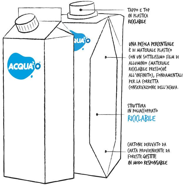 Acqua in cartone Acqua2O - i vantaggi